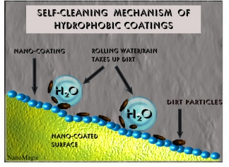 hydrophobic coating self-cleaning mechanism